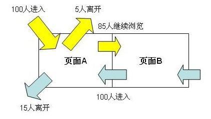 厦门seo跳出率分析图